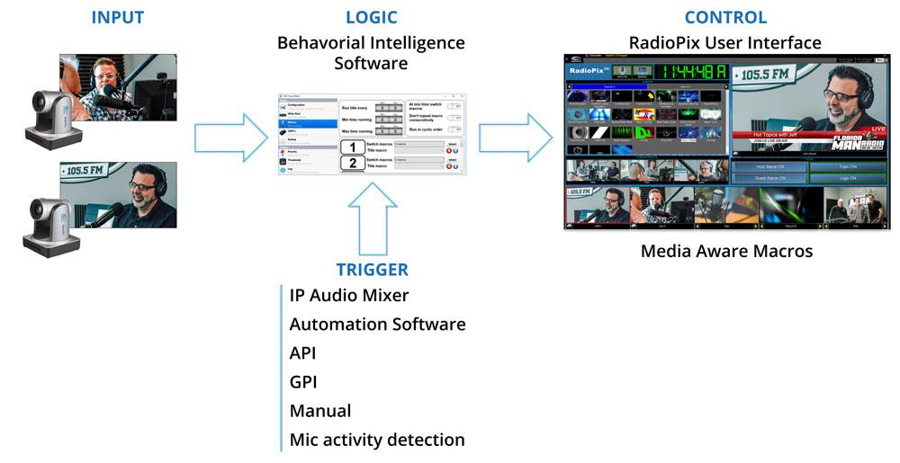 Broadcast Pix RadioPix Visual Radio Systems for Radio Broadcasting and Streaming